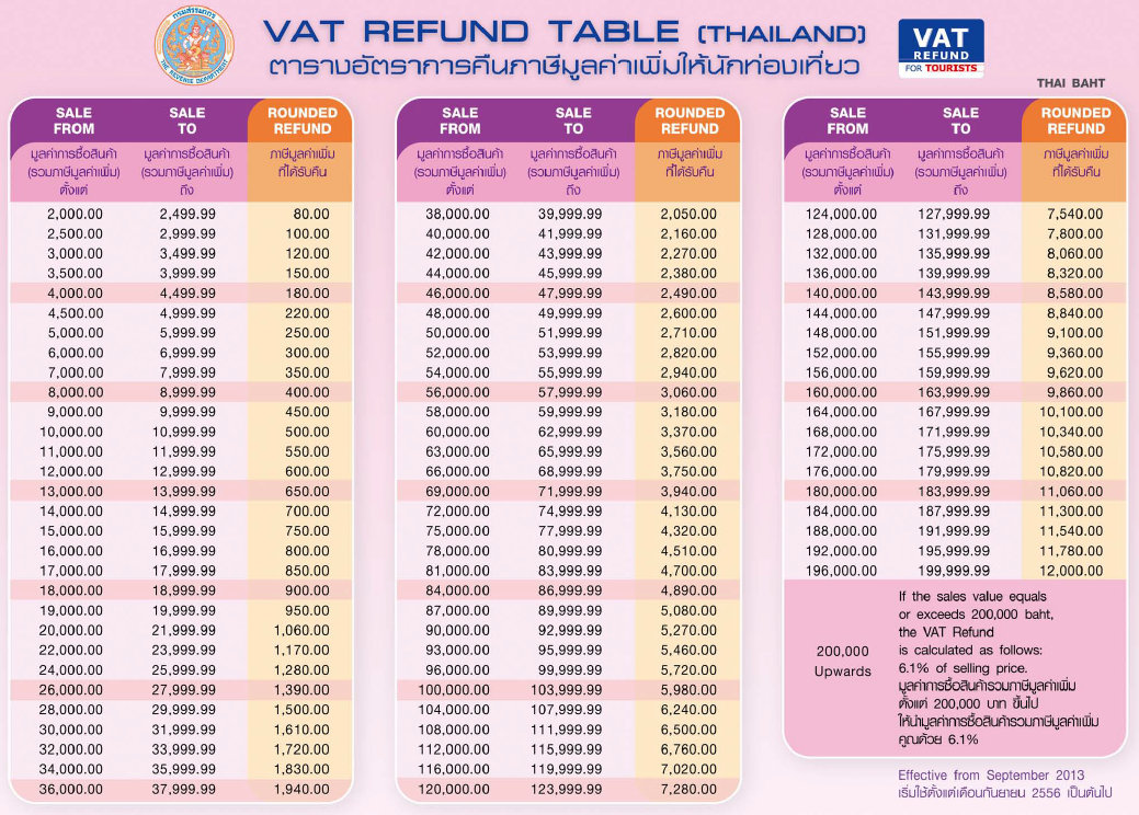 Vat Refund Table Thailand