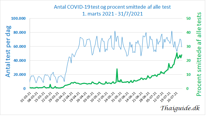 www.thaiguide.dk/images/forum/covid19/antal%20test%20procent%20smittede%20marts-juli%202021%2031-07-21.png