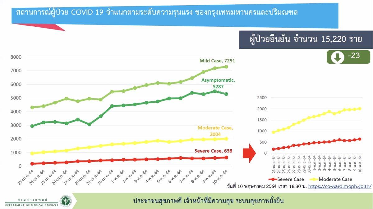 www.thaiguide.dk/images/forum/covid19/bangkok%20indlagte%20graf%20forskellige%20alvorligheder%2010-05-21.jpg