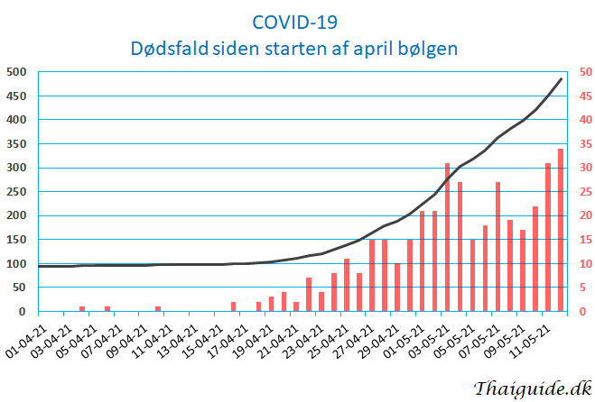 www.thaiguide.dk/images/forum/covid19/covid%20dodsfald%2012-05-21.png