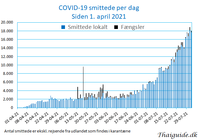 www.thaiguide.dk/images/forum/covid19/covid%20smittede%20dag%2001-08-21.png