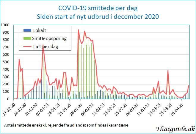 www.thaiguide.dk/images/forum/covid19/covid%20smittede%20dag%2005-04-21.jpg
