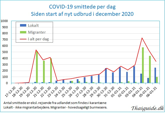 www.thaiguide.dk/images/forum/covid19/covid%20smittede%20dag%2006-01-21.jpg