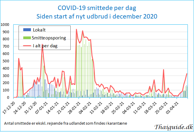 www.thaiguide.dk/images/forum/covid19/covid%20smittede%20dag%2007-04-21.jpg