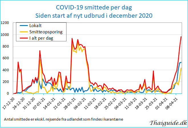 www.thaiguide.dk/images/forum/covid19/covid%20smittede%20dag%2011-04-21.jpg
