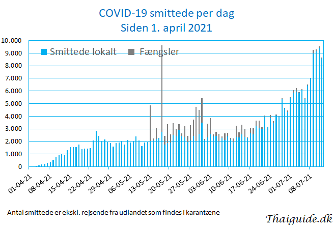 www.thaiguide.dk/images/forum/covid19/covid%20smittede%20dag%2012-07-21.png