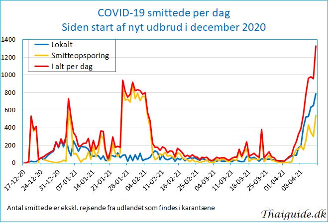 www.thaiguide.dk/images/forum/covid19/covid%20smittede%20dag%2014-04-21.jpg
