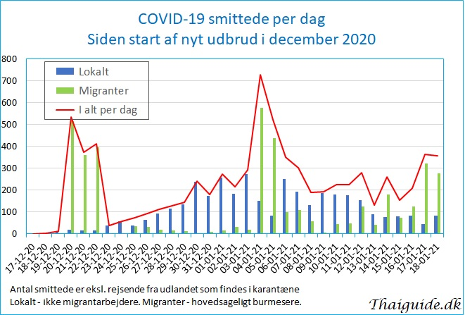 www.thaiguide.dk/images/forum/covid19/covid%20smittede%20dag%2018-01-21.jpg