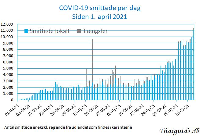 www.thaiguide.dk/images/forum/covid19/covid%20smittede%20dag%2018-07-21.jpg