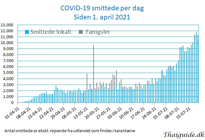 www.thaiguide.dk/images/forum/covid19/covid%20smittede%20dag%2020-07-21.jpg