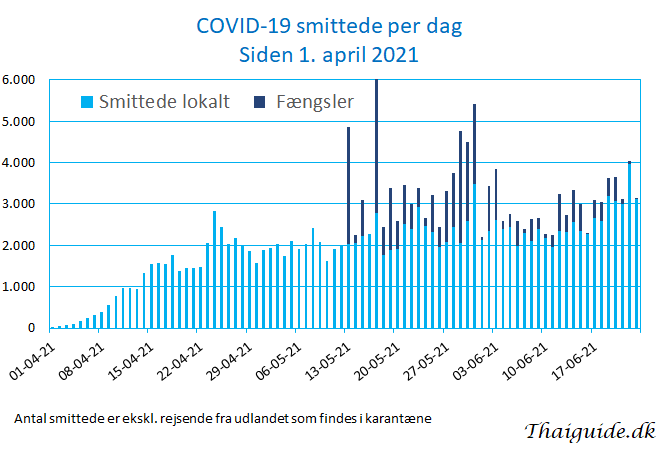 www.thaiguide.dk/images/forum/covid19/covid%20smittede%20dag%2023-06-21.jpg