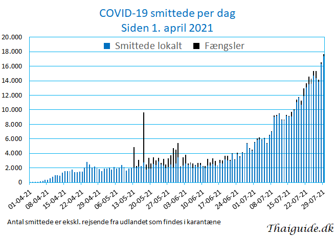 www.thaiguide.dk/images/forum/covid19/covid%20smittede%20dag%2029-07-21.png