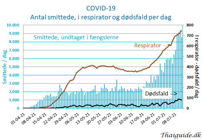 www.thaiguide.dk/images/forum/covid19/covid%20smittede%20respirator%20dodsfald%2012-07-21.png