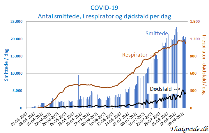 www.thaiguide.dk/images/forum/covid19/covid%20smittede%20respirator%20dodsfald%2021-08-21.png