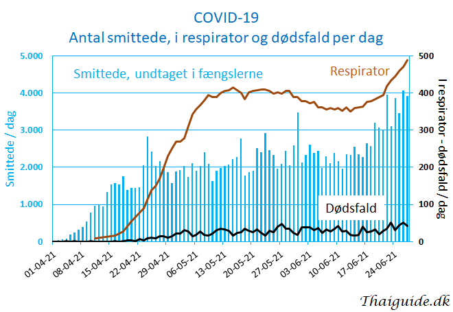 www.thaiguide.dk/images/forum/covid19/covid%20smittede%20respirator%20dodsfald%2027-06-21.png