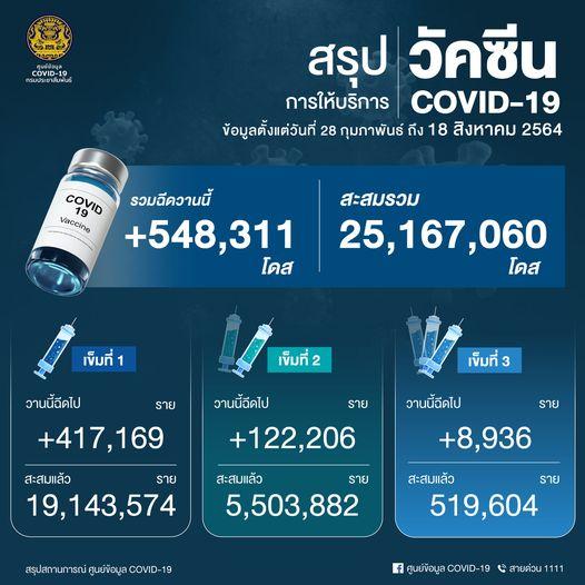 www.thaiguide.dk/images/forum/covid19/covid%20vaccinationer%20ccsa%2019-08-21.jpg