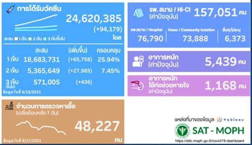 www.thaiguide.dk/images/forum/covid19/ddc%20klip%2019-08-21.JPG