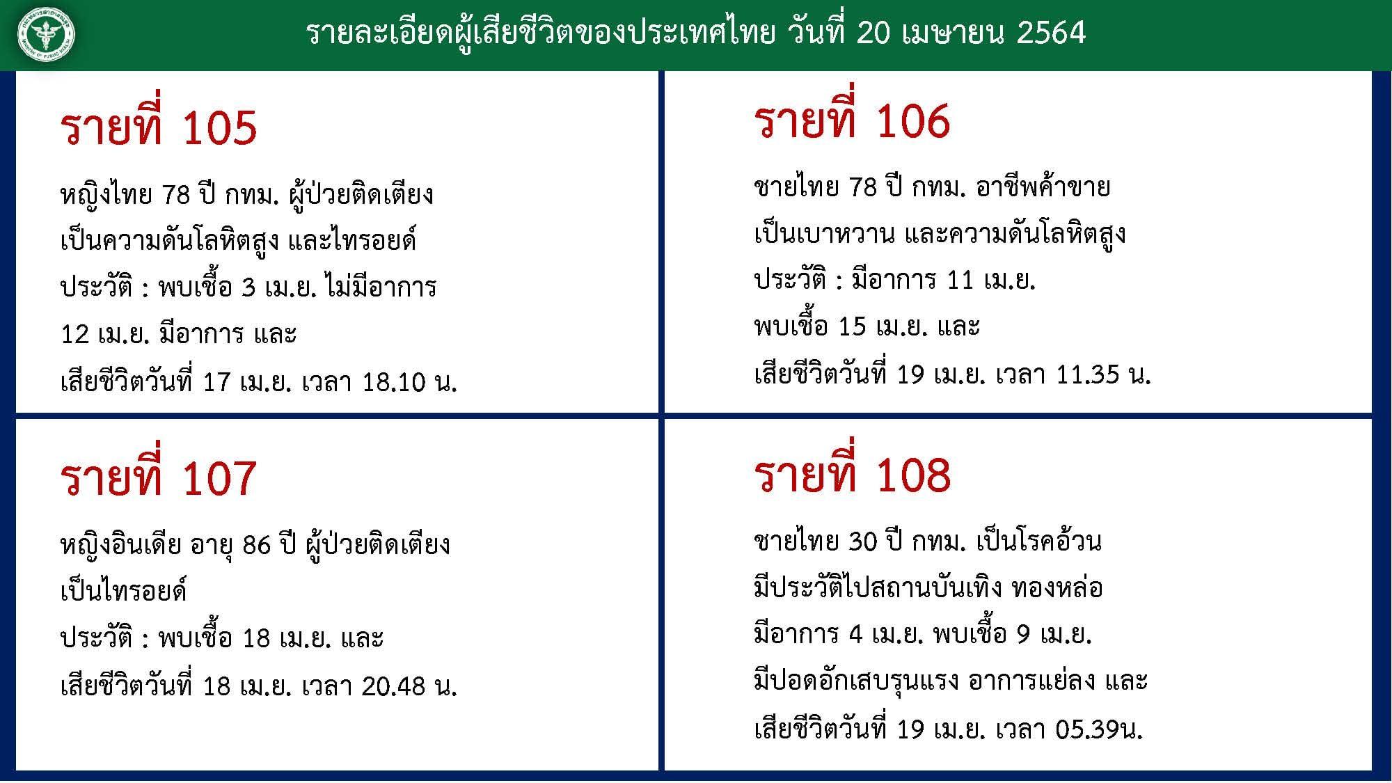 www.thaiguide.dk/images/forum/covid19/dode%2020-04-21.jpg