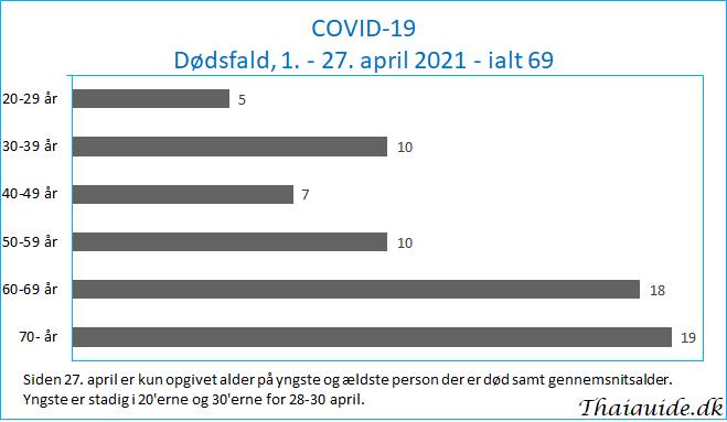 www.thaiguide.dk/images/forum/covid19/dode%20aldersfordeling%201.png