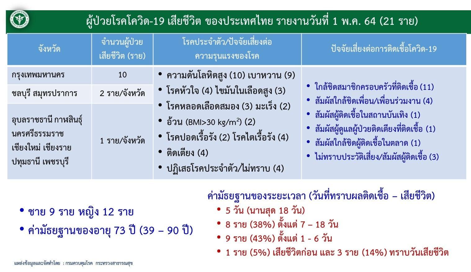 www.thaiguide.dk/images/forum/covid19/dodsfald%20detaljer%2001-05.jpg