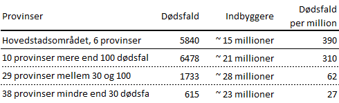 www.thaiguide.dk/images/forum/covid19/dodsfald%20inddeling%20provinser%201%2020-08-21.png