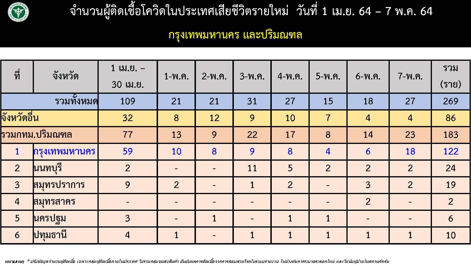 www.thaiguide.dk/images/forum/covid19/dodsfald%20provinse%2006-05-21.jpeg