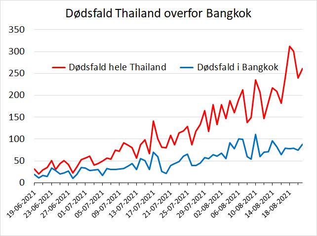 www.thaiguide.dk/images/forum/covid19/dodsfald%20thailand%20bangkok%2021-08-21.png