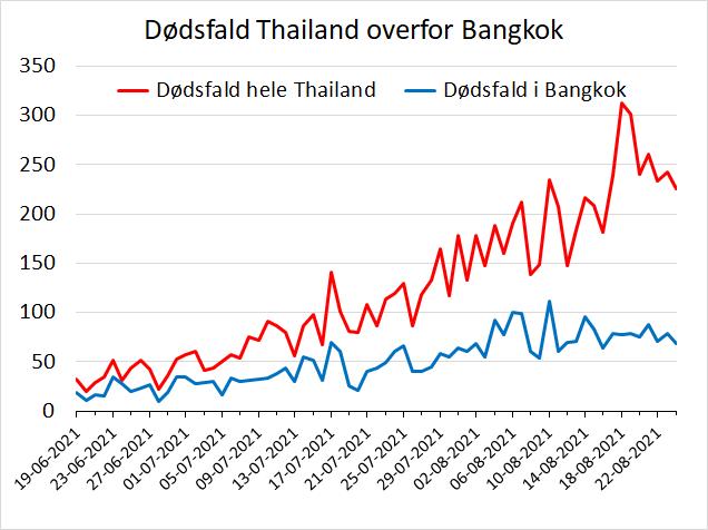 www.thaiguide.dk/images/forum/covid19/dodsfald%20thailand%20bangkok%2024-08-21.png