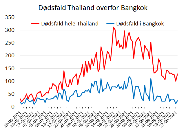 www.thaiguide.dk/images/forum/covid19/dodsfald-thailand-bangkok-28-09-21.png