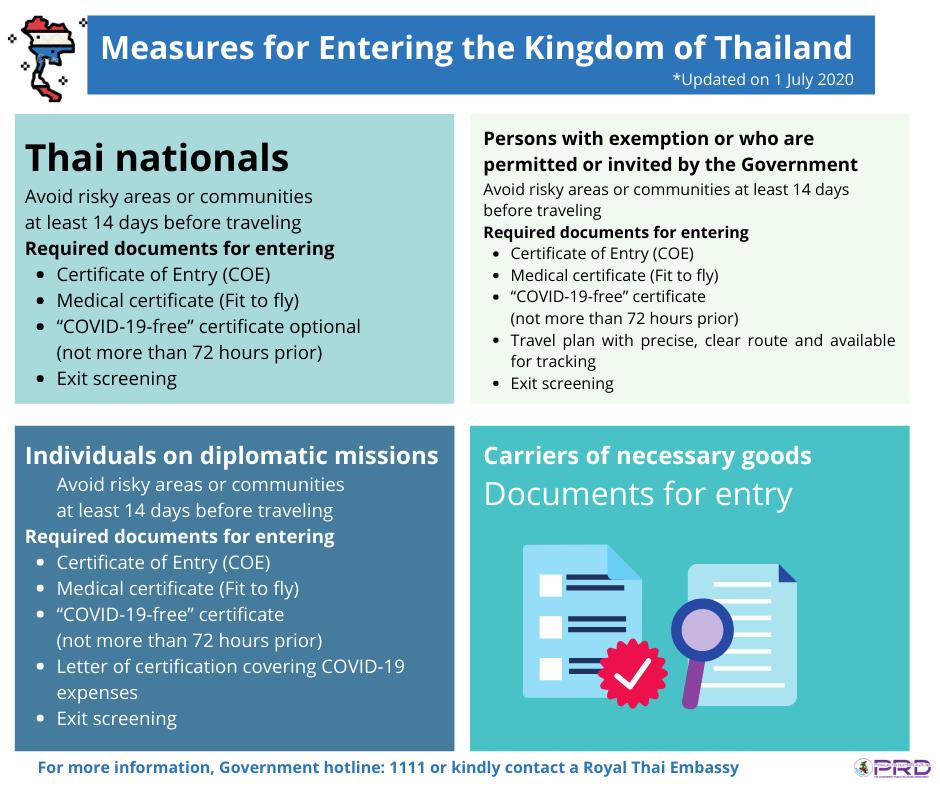 www.thaiguide.dk/images/forum/covid19/krav-ind-i-thailand-03-07-20-1.png