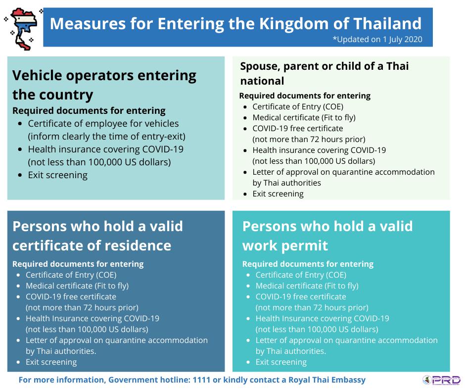 www.thaiguide.dk/images/forum/covid19/krav-ind-i-thailand-03-07-20-2.png