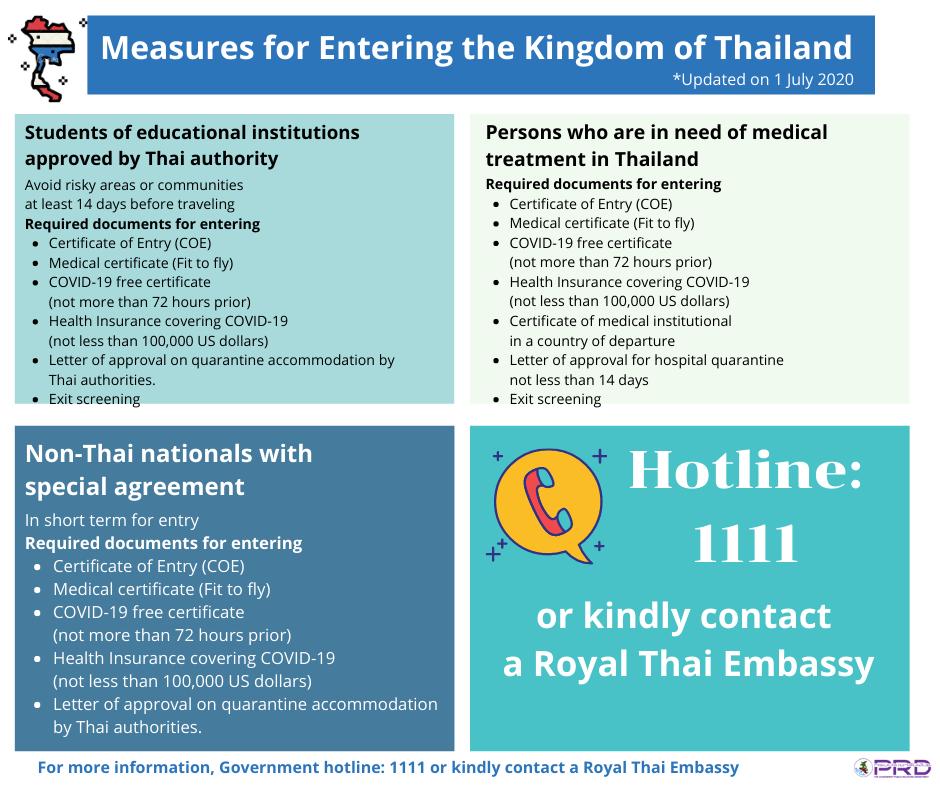 www.thaiguide.dk/images/forum/covid19/krav-ind-i-thailand-03-07-20-3.png