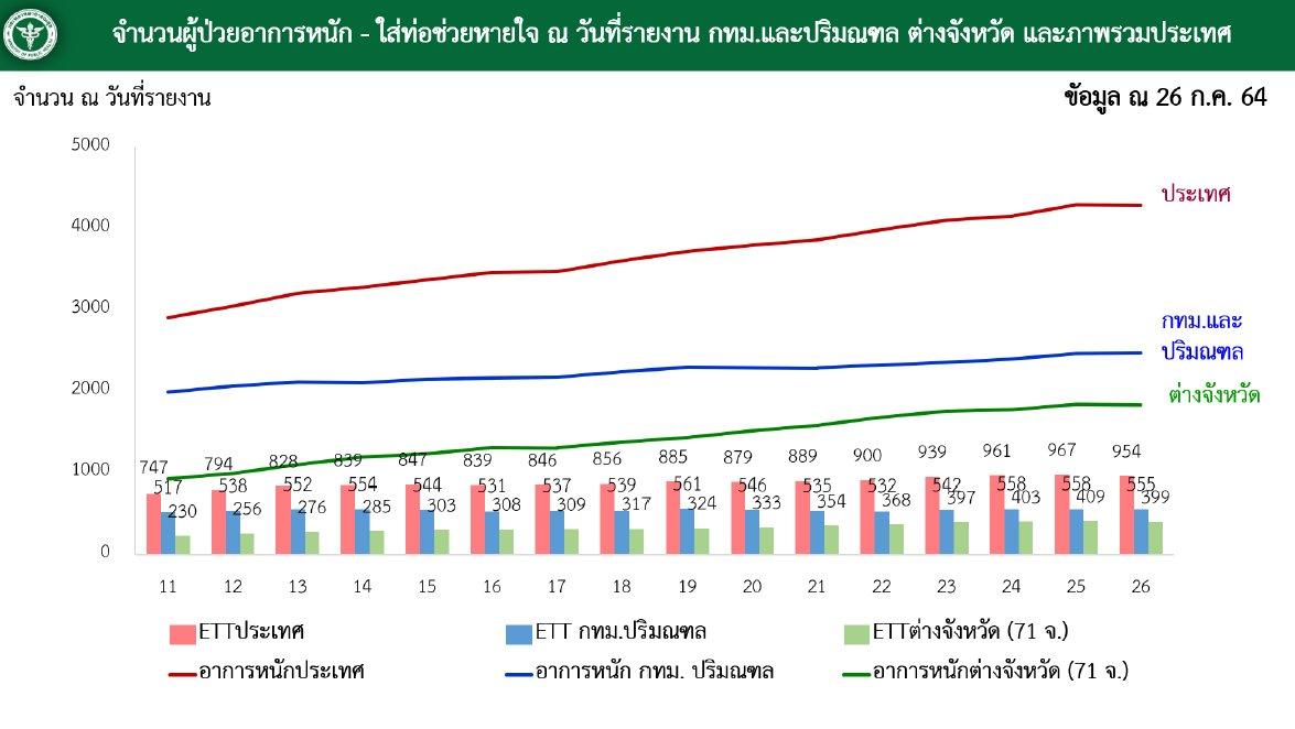www.thaiguide.dk/images/forum/covid19/kritisk%20respirat%20graf%20ccsa%2027-07-21.jpg