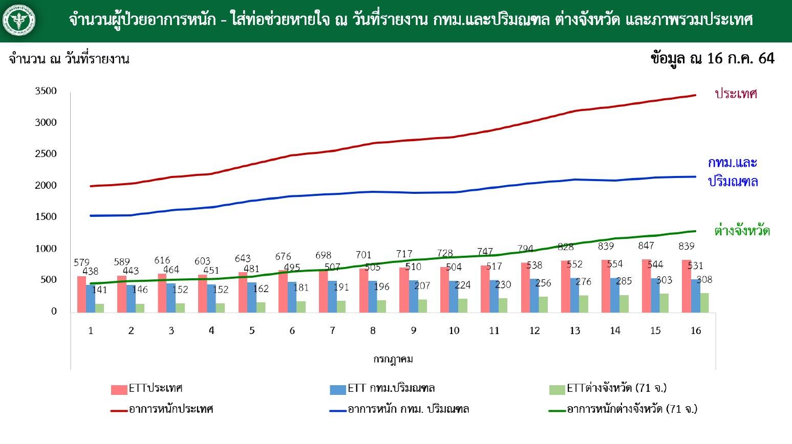 www.thaiguide.dk/images/forum/covid19/kritisk%20respirator%20graf%2016-07-21.jpg