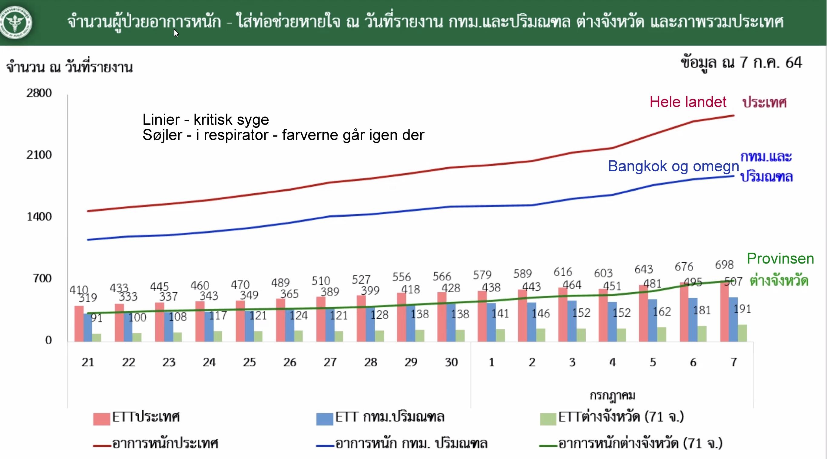 www.thaiguide.dk/images/forum/covid19/kritisk%20respirator%20graf%20r%2008-07-21.jpg