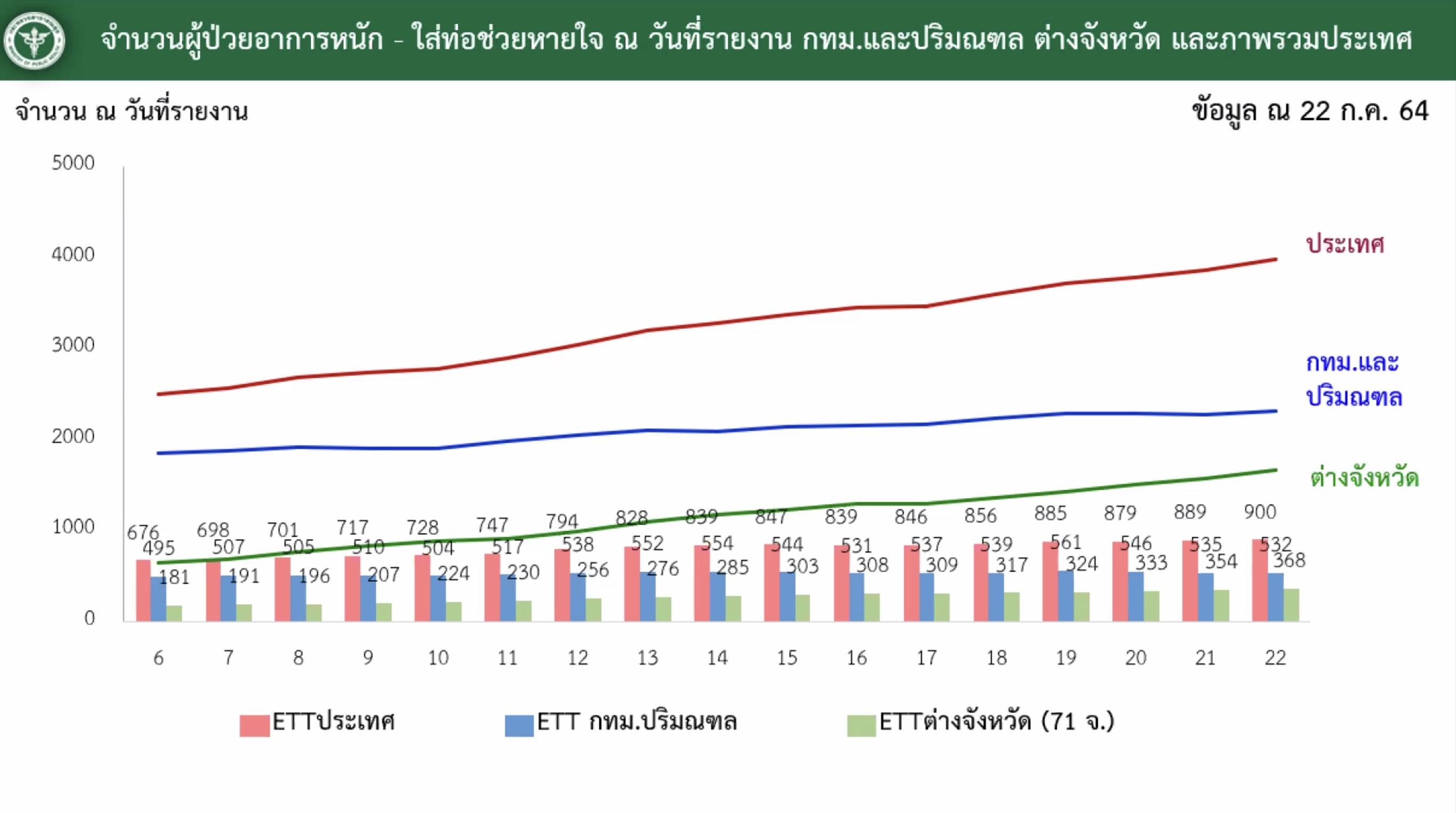 www.thaiguide.dk/images/forum/covid19/kritisk%20syge%20bangkok%20provinsen%2023-07-21.jpg
