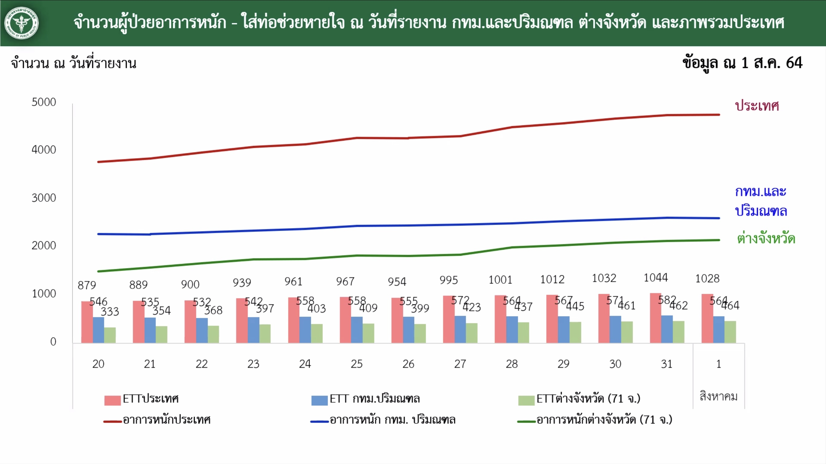 www.thaiguide.dk/images/forum/covid19/kritisk%20syge%20graf%20CCSA%2002-08-21.jpeg