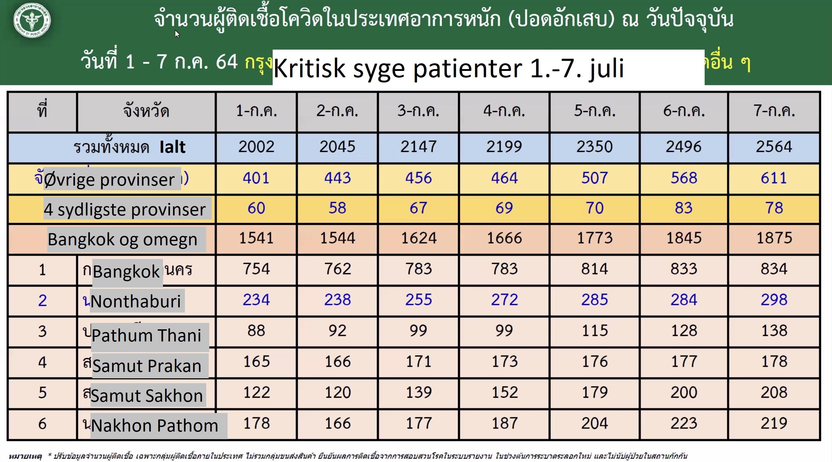 www.thaiguide.dk/images/forum/covid19/kritisk%20syge%20lobende%20r%2008-07-21.jpg