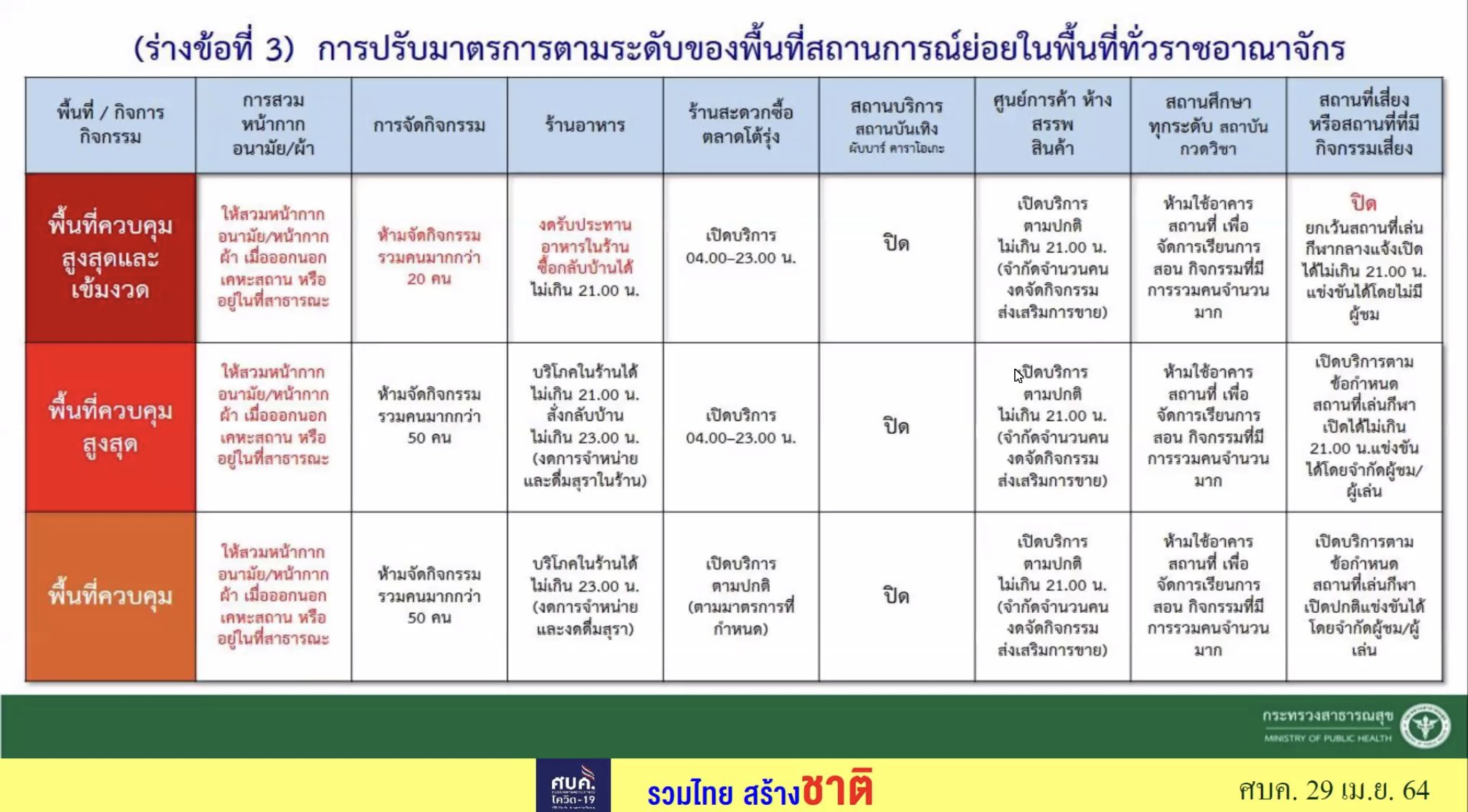 www.thaiguide.dk/images/forum/covid19/nationale%20nedlukninger%2029-04-21.jpeg