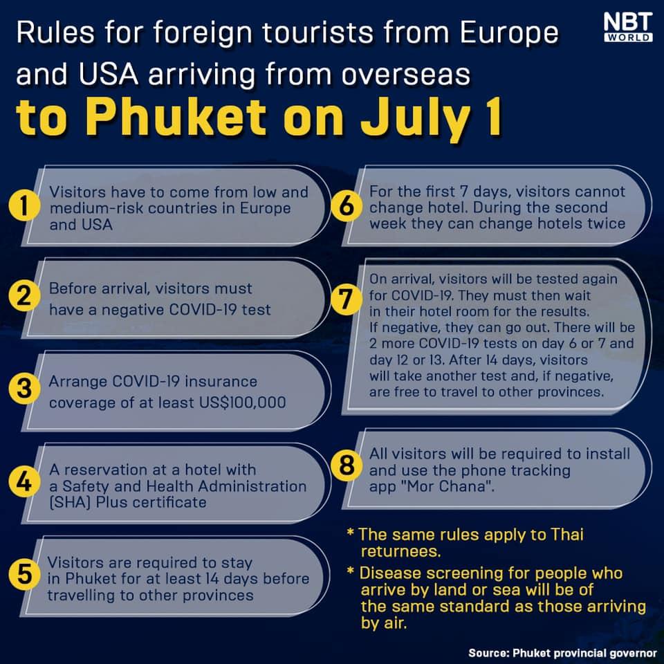 www.thaiguide.dk/images/forum/covid19/phuket%20indrejse%20regler%2023-06-21%20nnt.jpg
