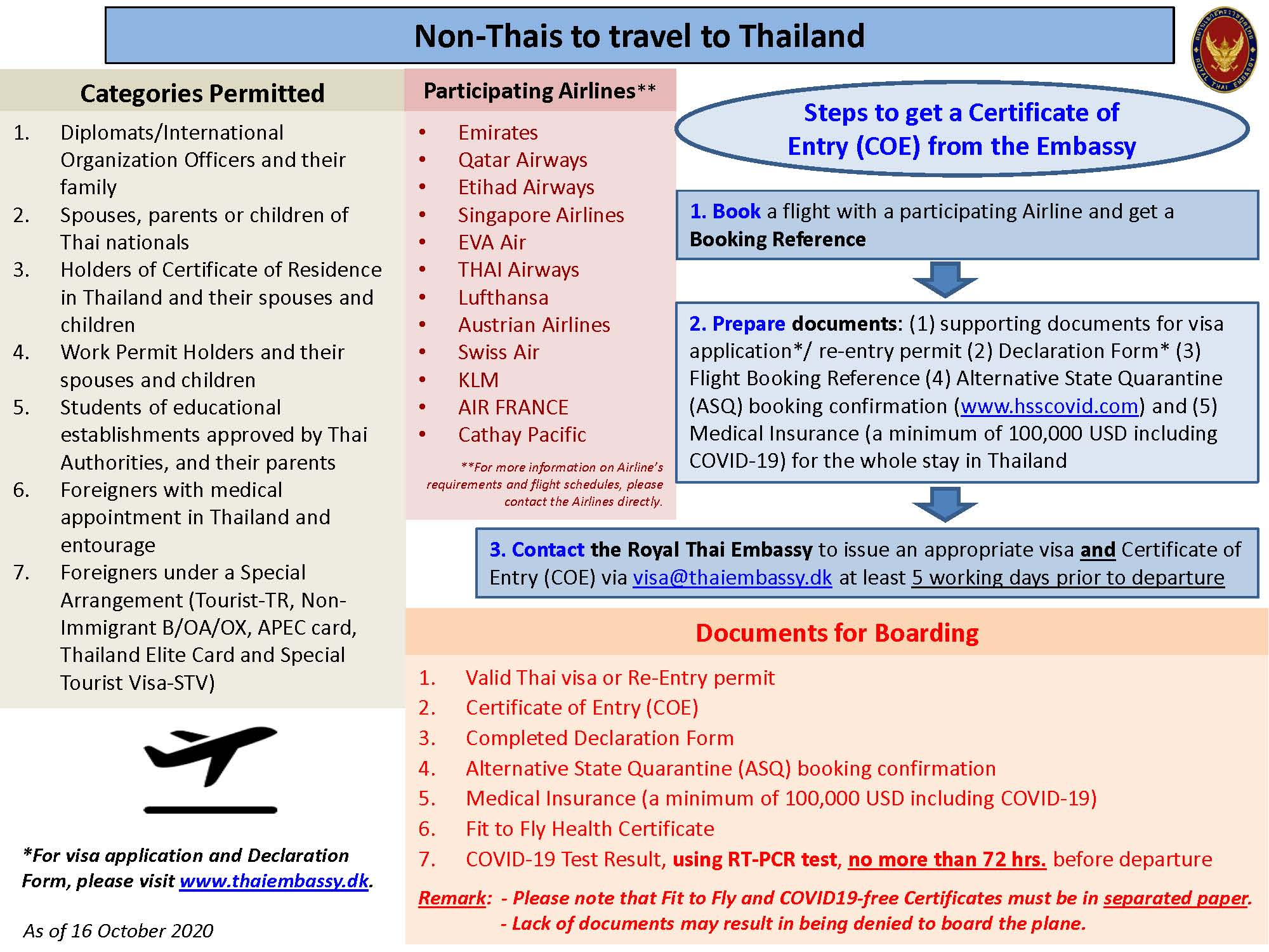 thaiguide.dk/images/forum/covid19/procedure-til-thailand-16-10-20.jpg