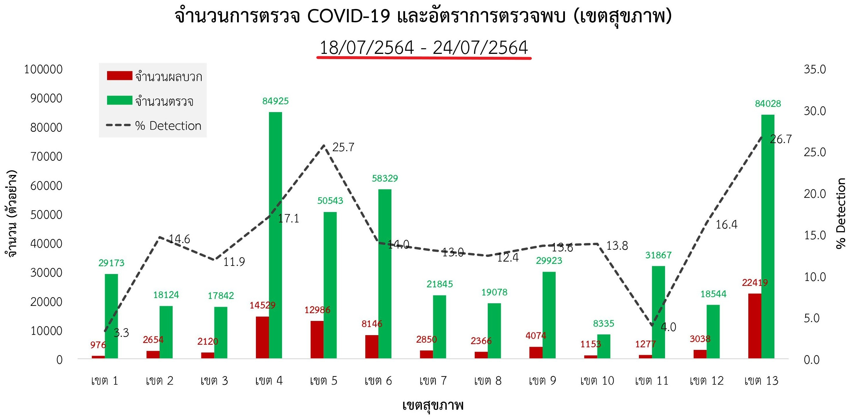 www.thaiguide.dk/images/forum/covid19/procent%20positive%20test%20regioner%201%2024-07-21.jpg
