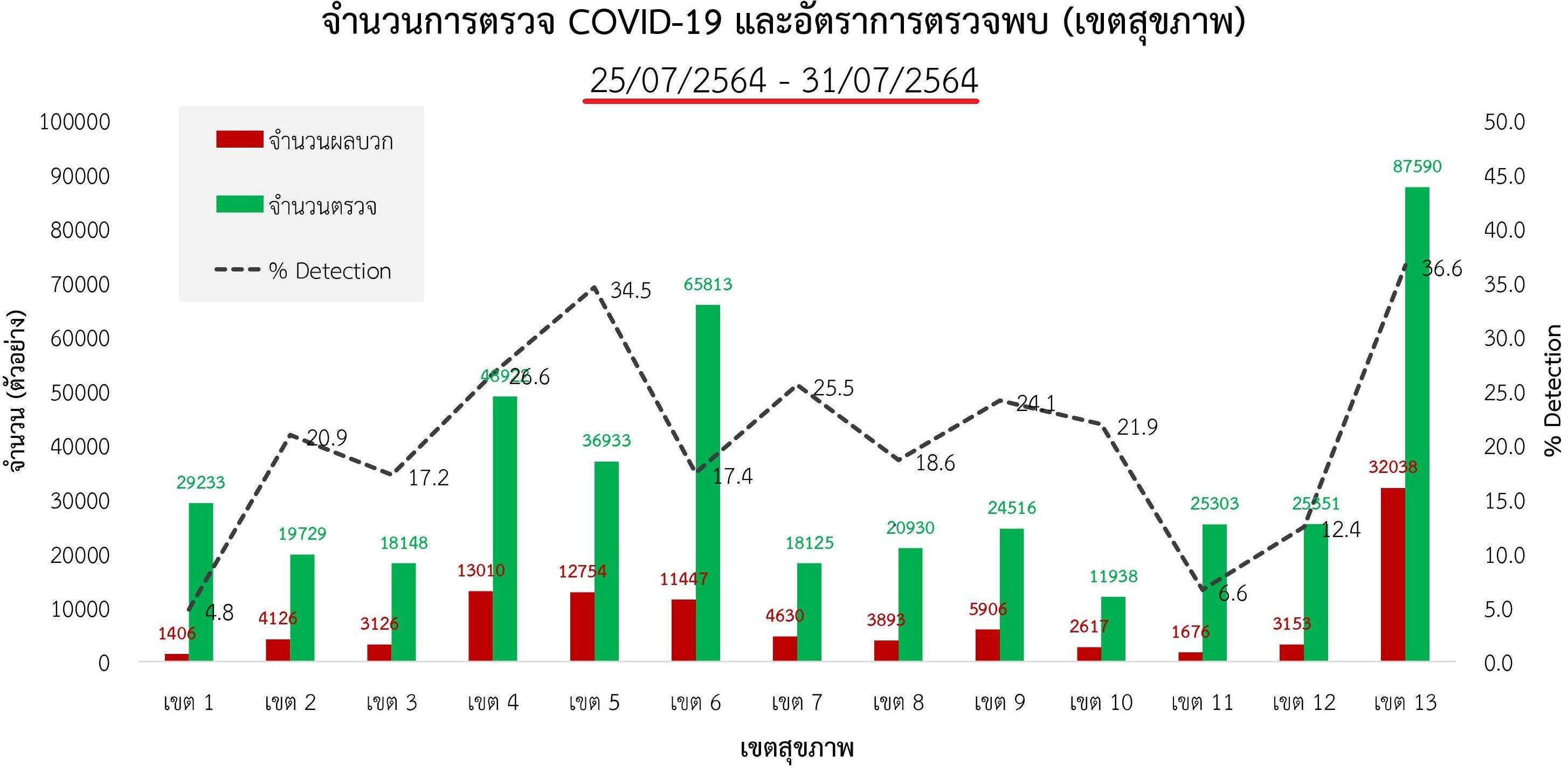 www.thaiguide.dk/images/forum/covid19/procent%20positive%20test%20regioner%201%2031-07-21.jpg