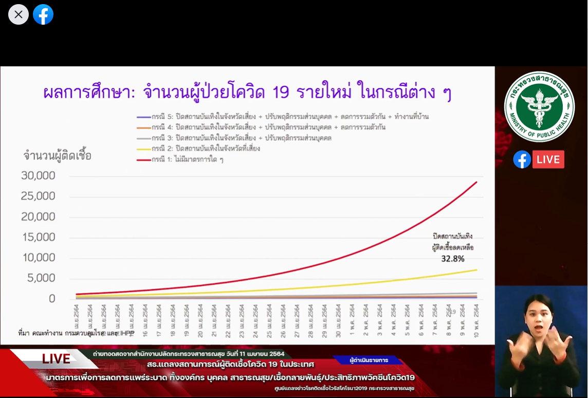 www.thaiguide.dk/images/forum/covid19/prognose%2011-4-21.jpg