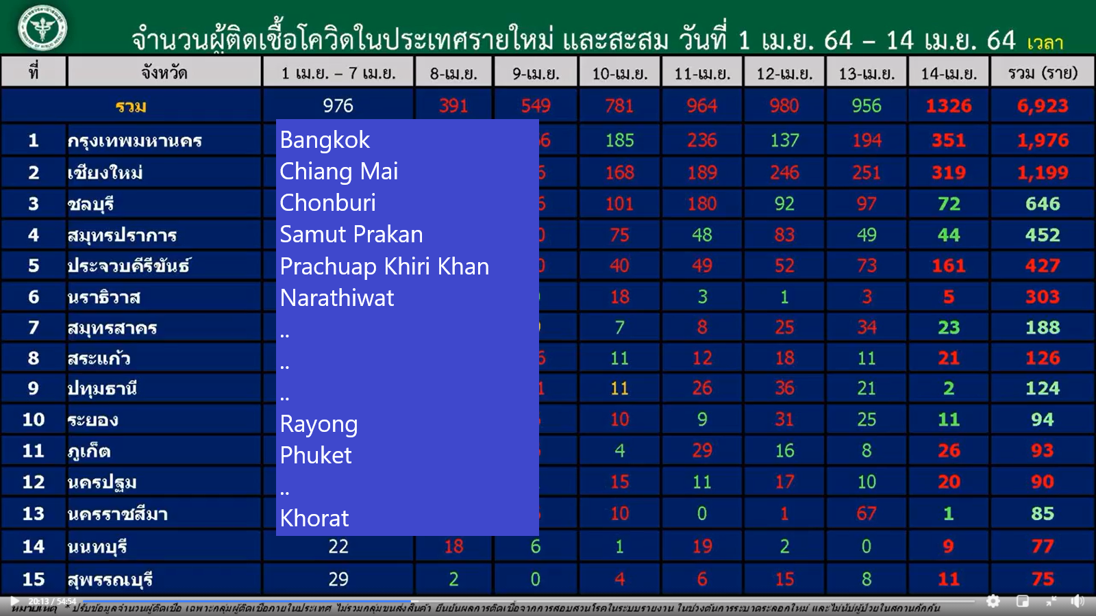 www.thaiguide.dk/images/forum/covid19/provinser%20smittede%2014-04-21.png
