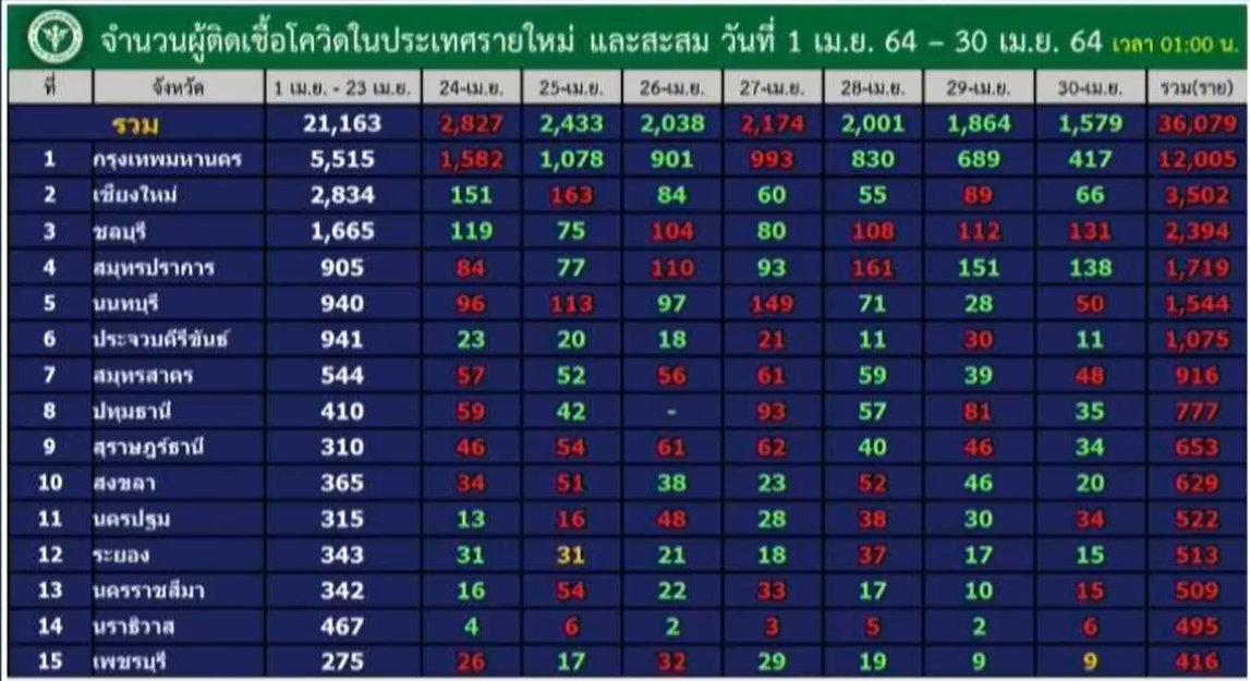 www.thaiguide.dk/images/forum/covid19/provinser%20smittede%20dag%20og%20ialt%2030-04-21%20thai.jpg