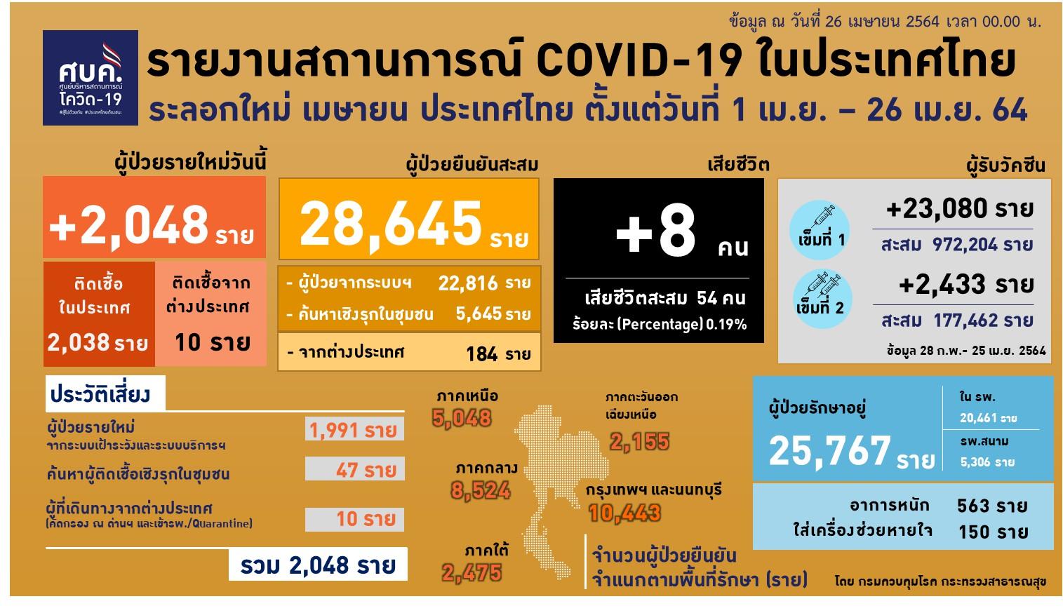 www.thaiguide.dk/images/forum/covid19/smitte%2026-04-21%20thai.jpeg
