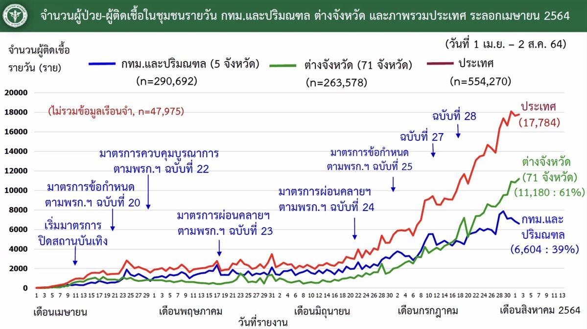 www.thaiguide.dk/images/forum/covid19/smitte%20bangkok%20resten%20over%20tiden%2002-08-21.jpeg