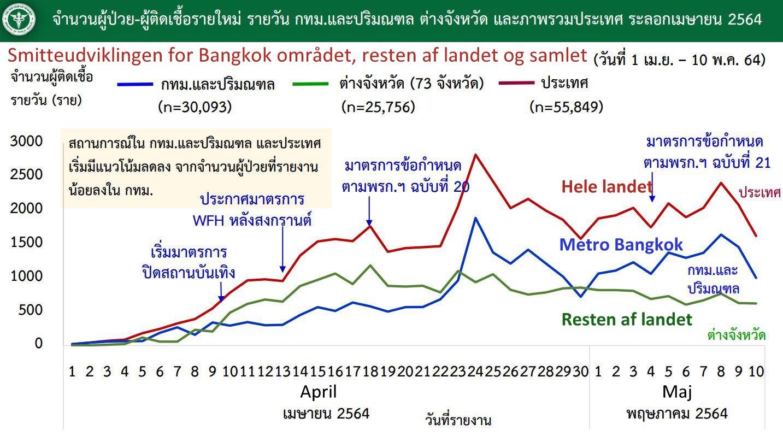 www.thaiguide.dk/images/forum/covid19/smitte%20bangkok%20resten%20over%20tiden%2010-05-21%20r.jpg