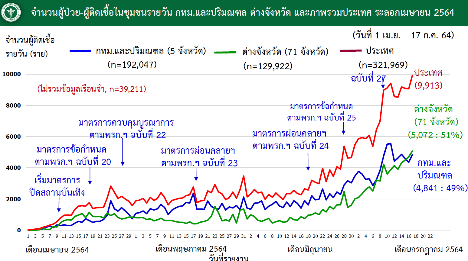 www.thaiguide.dk/images/forum/covid19/smitte%20bangkok%20resten%20over%20tiden%2017-07-21.jpeg
